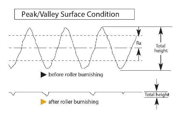 Roller Polieren Peak Valley Oberflächenzustand von Cogsdill