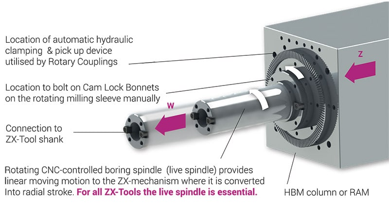 HBM Spindle Machine Tool Requirements WZ for Cogsdill ZX Tooling